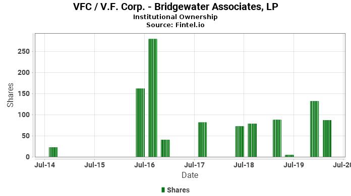 Bridgewater Associates, LP ownership in VFC / V.F. Corp.