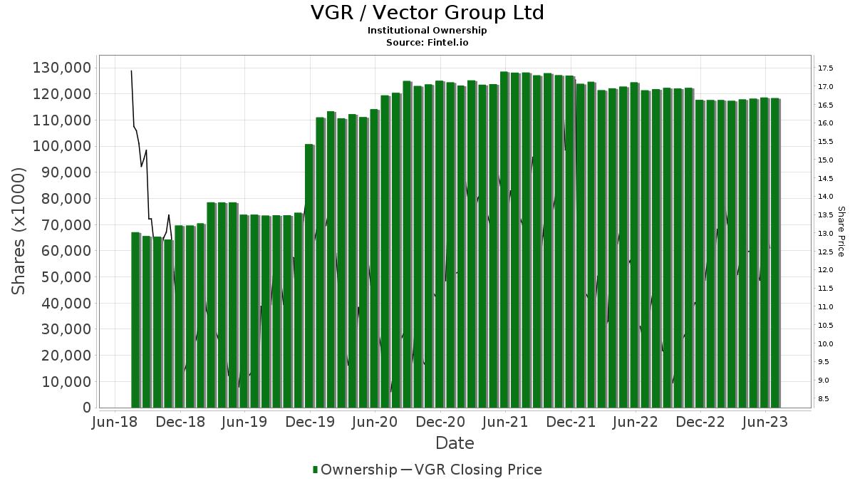 VGR / Vector Group, Ltd. Institutional Ownership