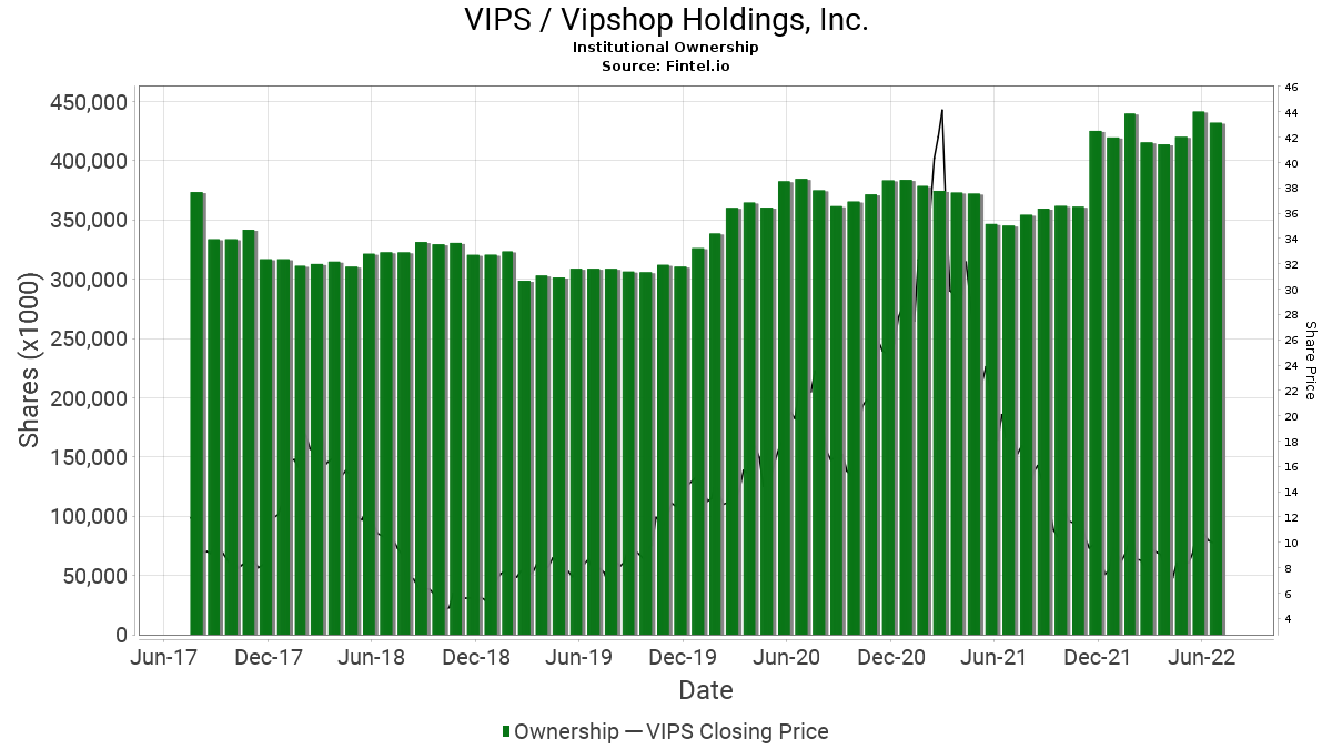 VIPS / Vipshop Holdings, Inc. Institutional Ownership