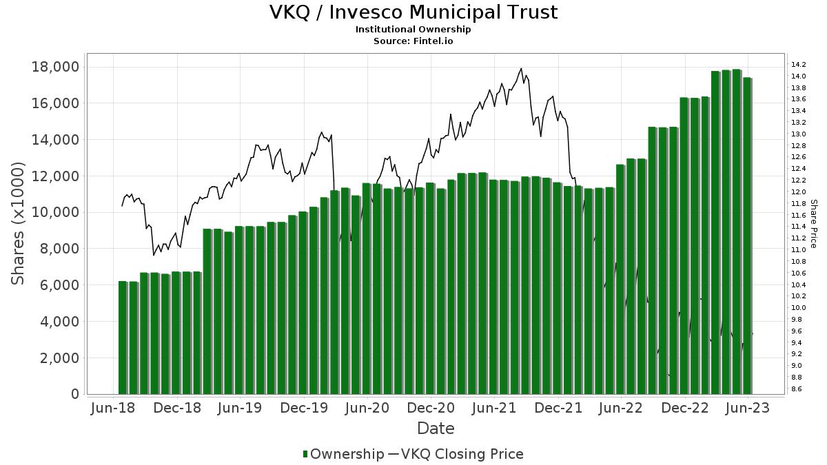 Invesco van kampen comstock fund