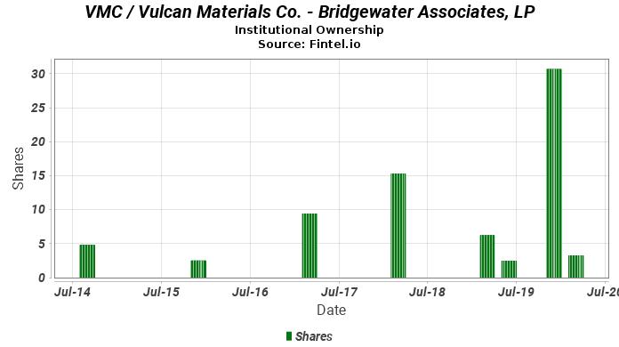 Bridgewater Associates, LP closes  position in VMC / Vulcan Materials Co.