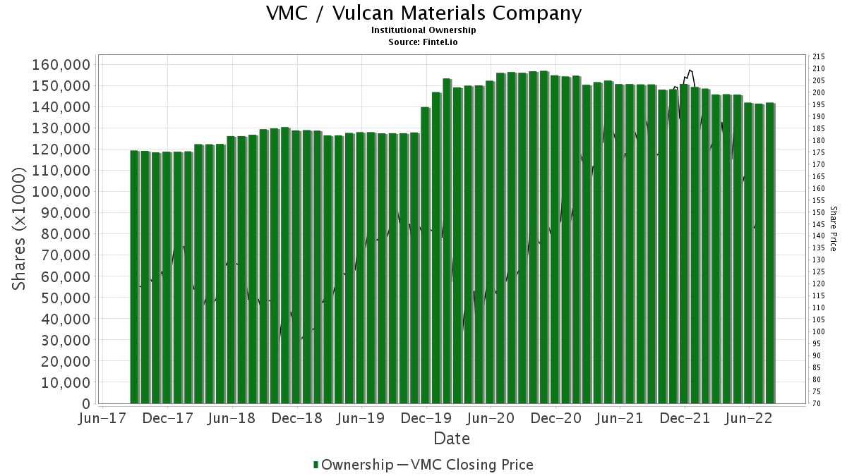 VMC / Vulcan Materials Co. Institutional Ownership