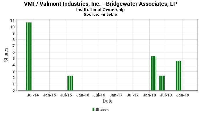 Bridgewater Associates, LP reports 57.46% decrease in  ownership of VMI / Valmont Industries, Inc.