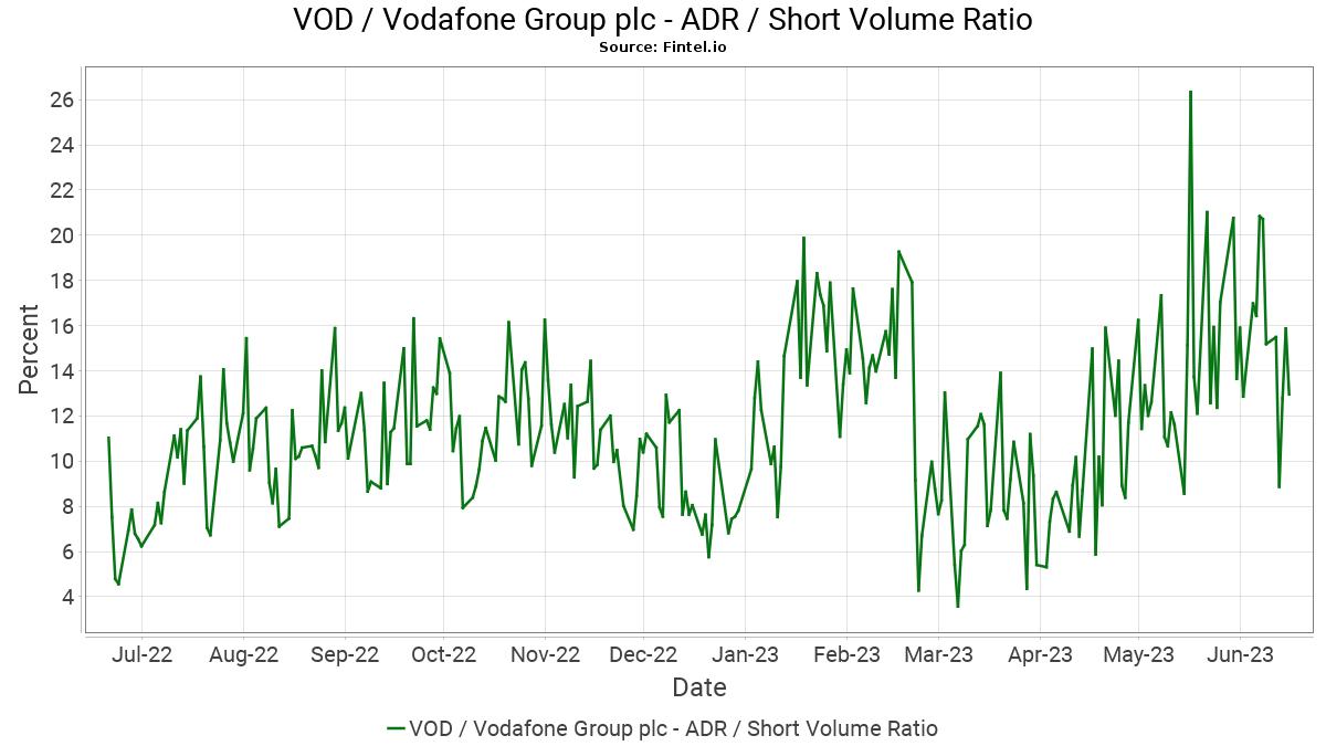 Vodafone Ratio