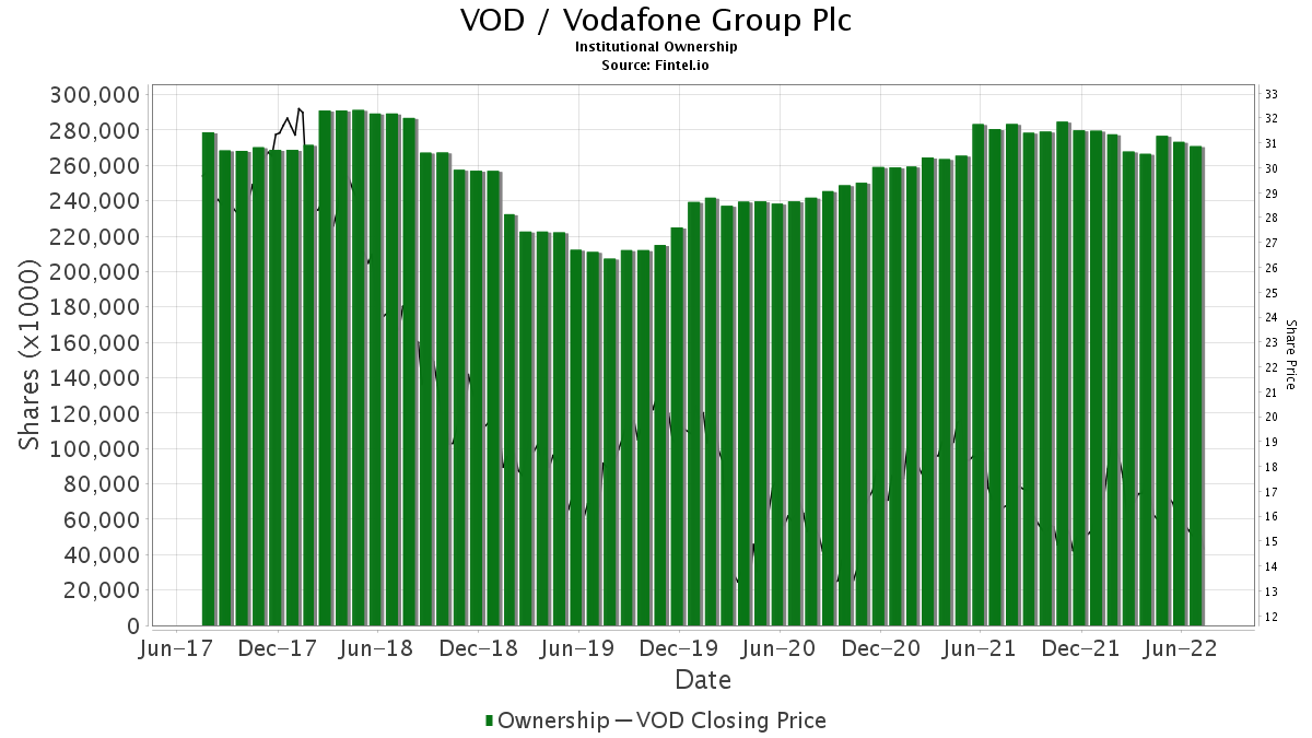 VOD / Vodafone Group Plc Institutional Ownership
