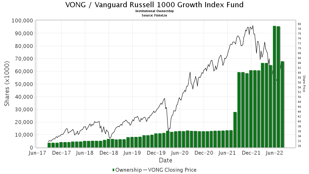 VONG / Vanguard Russell 1000 Growth ETF Institutional Ownership