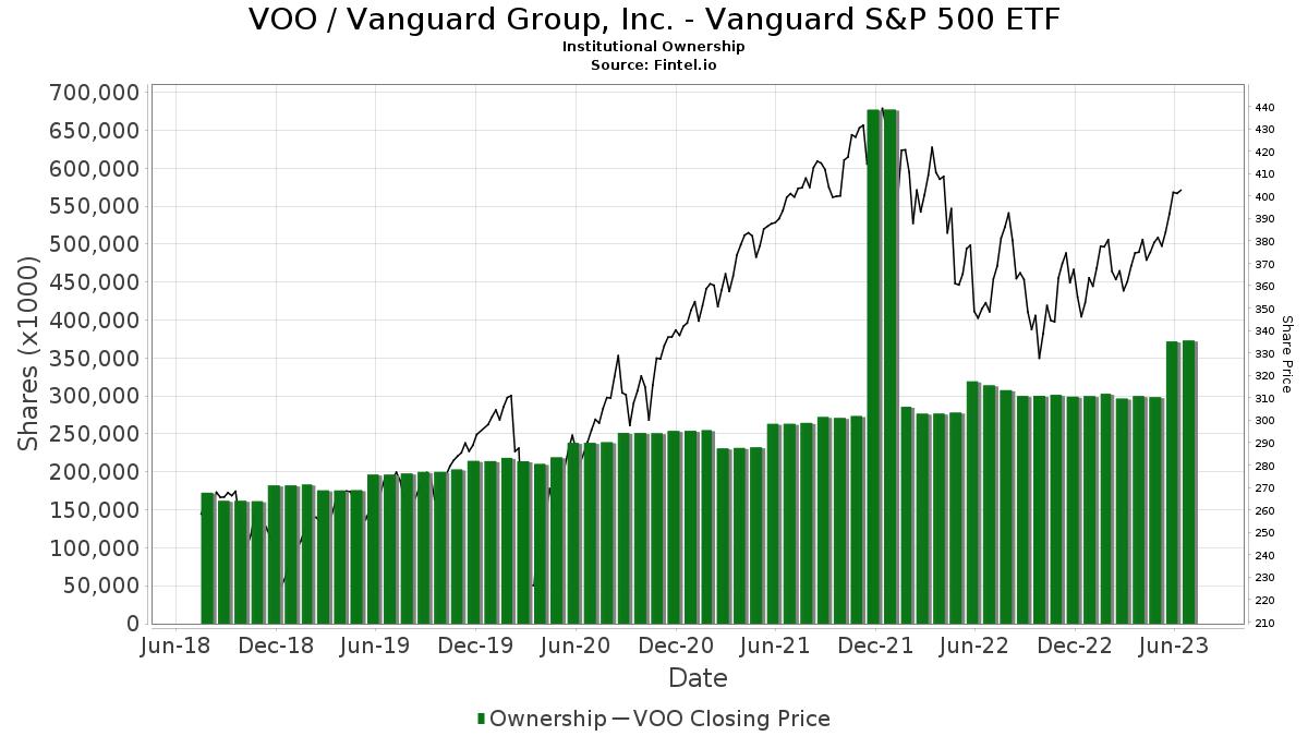 Voo Institutional Ownership Vanguard S P 500 Etf Stock
