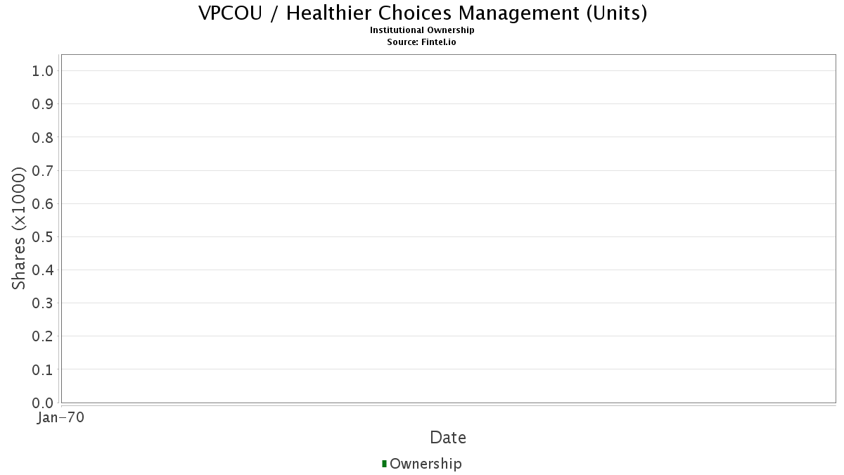 VPCOU / Healthier Choices Management (Units) Institutional Ownership