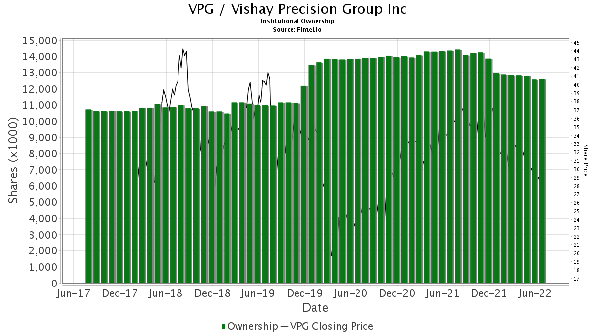 VPG / Vishay Precision Group, Inc. Institutional Ownership