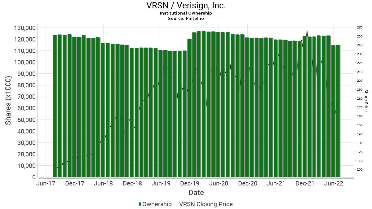VRSN / VeriSign, Inc. Institutional Ownership