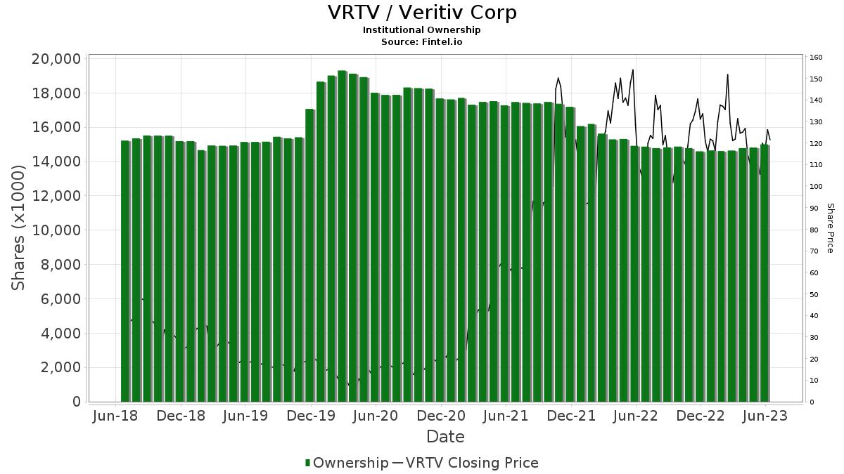 VRTV / Veritiv Corporation Institutional Ownership