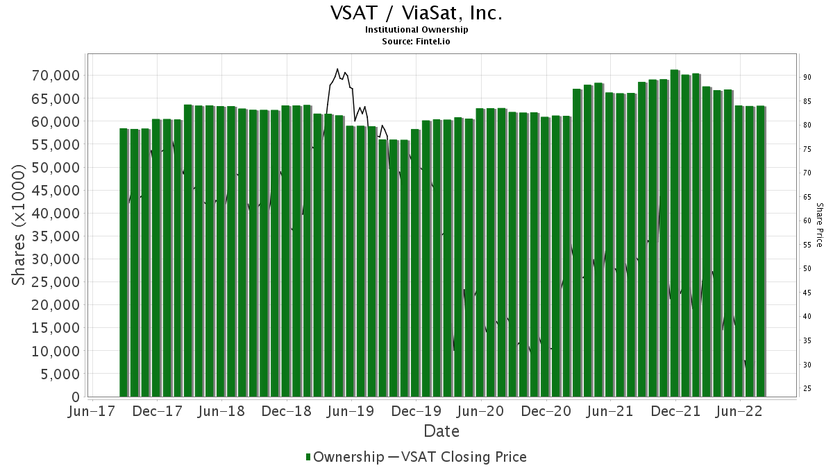 VSAT / ViaSat, Inc. Institutional Ownership