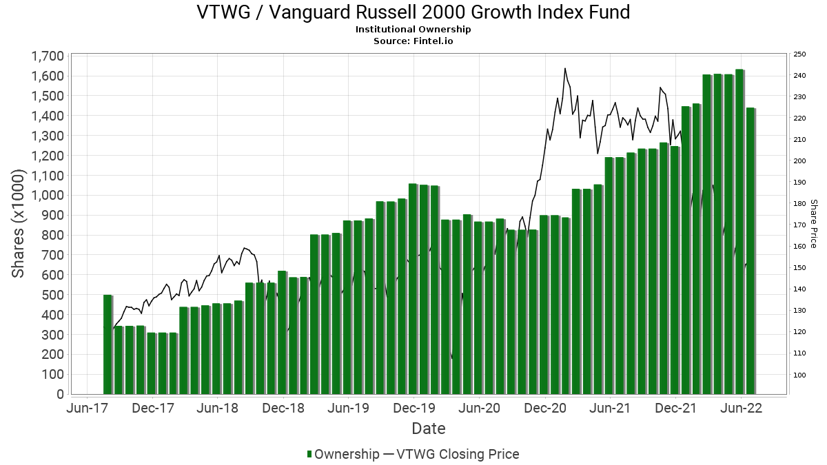 VTWG / Vanguard Russell 2000 Growth ETF Institutional Ownership