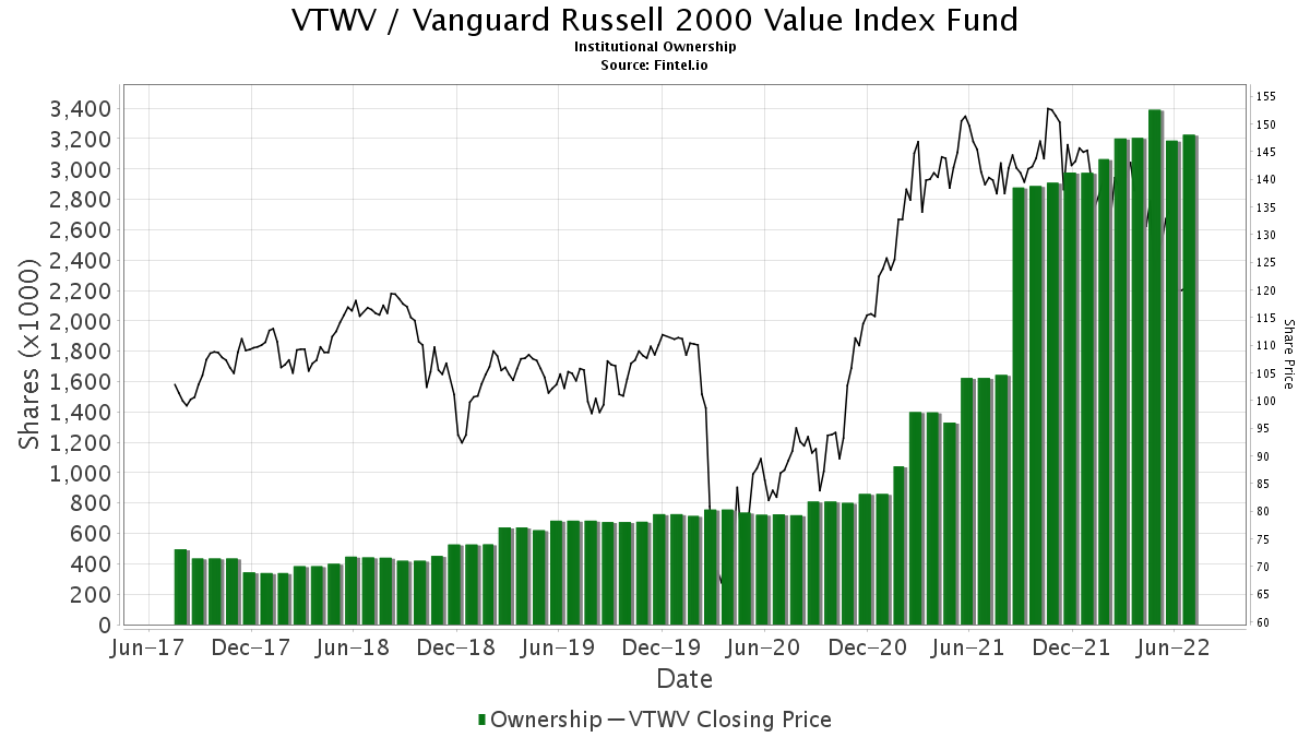 VTWV / Vanguard Russell 2000 Value ETF Institutional Ownership
