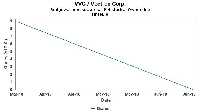 Bridgewater Associates, LP closes  position in VVC / Vectren Corp.