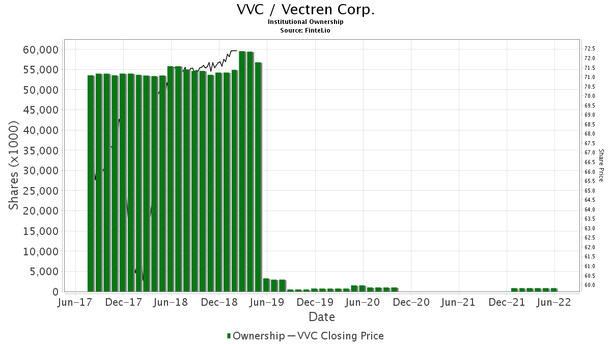 VVC / Vectren Corp. Institutional Ownership