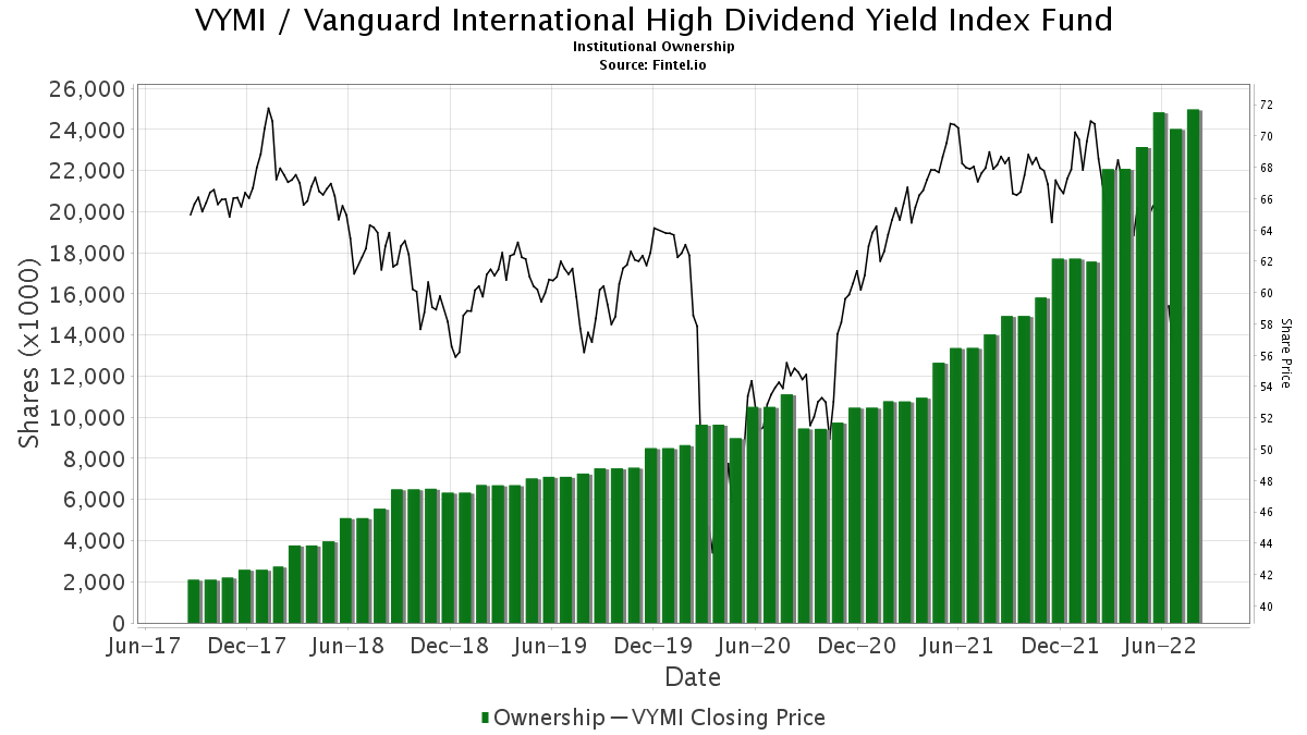 VYMI Institutional Ownership - Vanguard International High Dividend