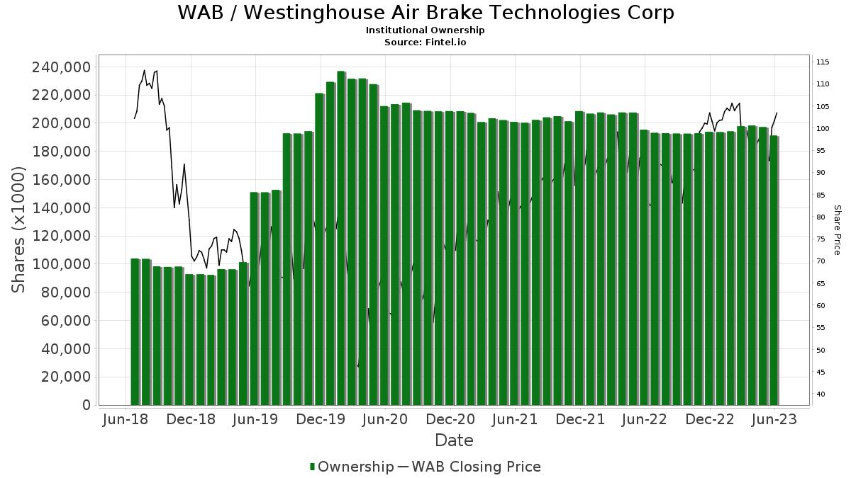 WAB / Wabtec Corp. Institutional Ownership