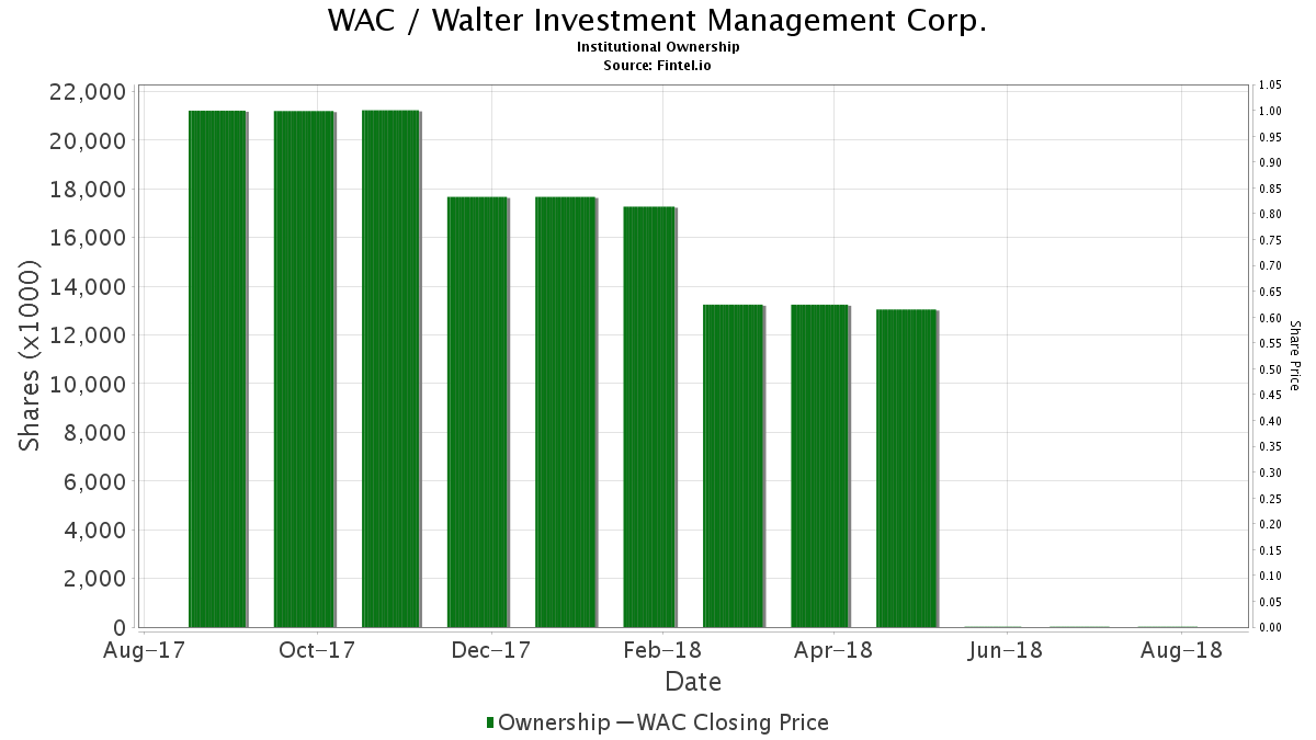 WAC / Walter Investment Management Corp. Institutional Ownership