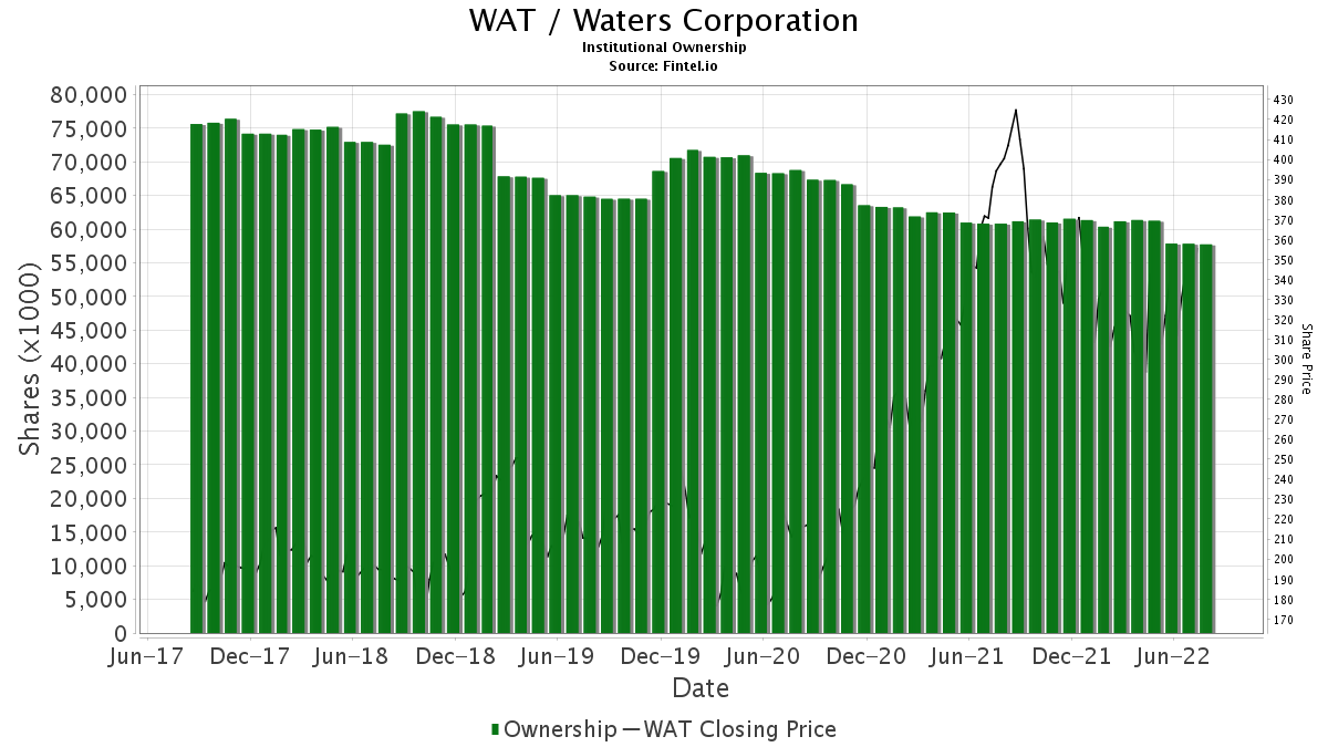 WAT / Waters Corp. Institutional Ownership