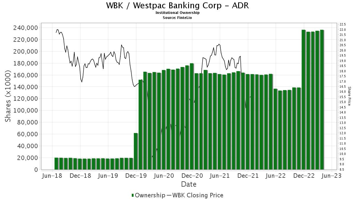 WBK / Westpac Banking Corp. Ltd. Institutional Ownership