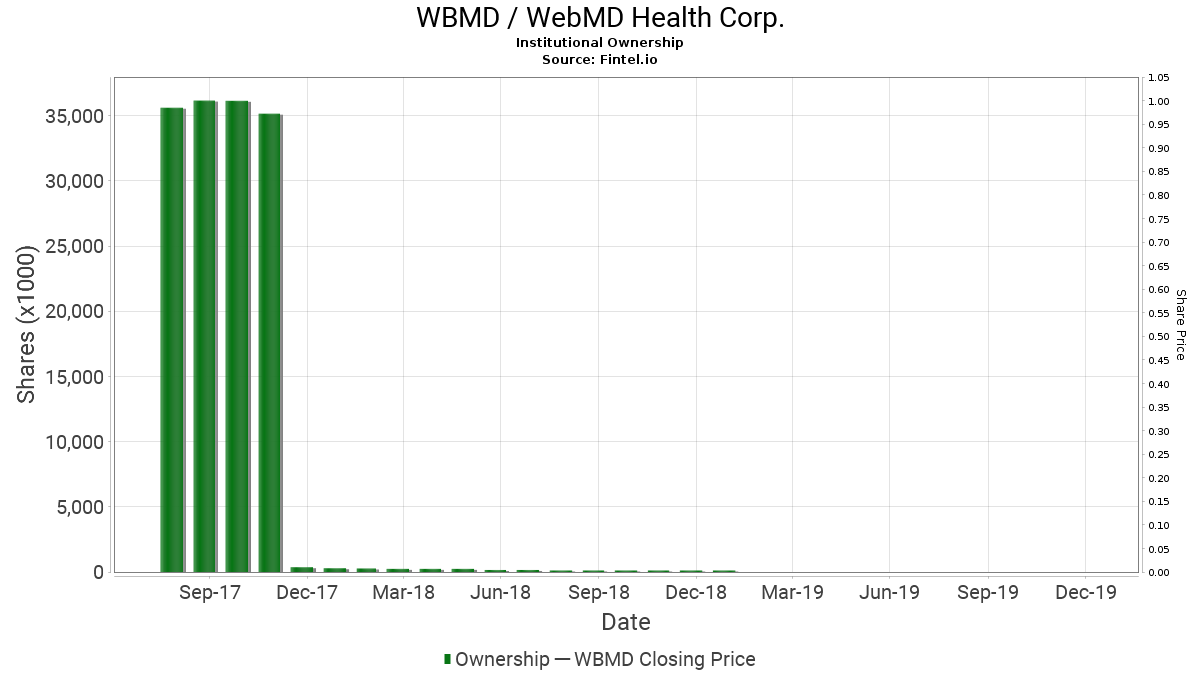 WBMD / WebMD Health Corp. Institutional Ownership