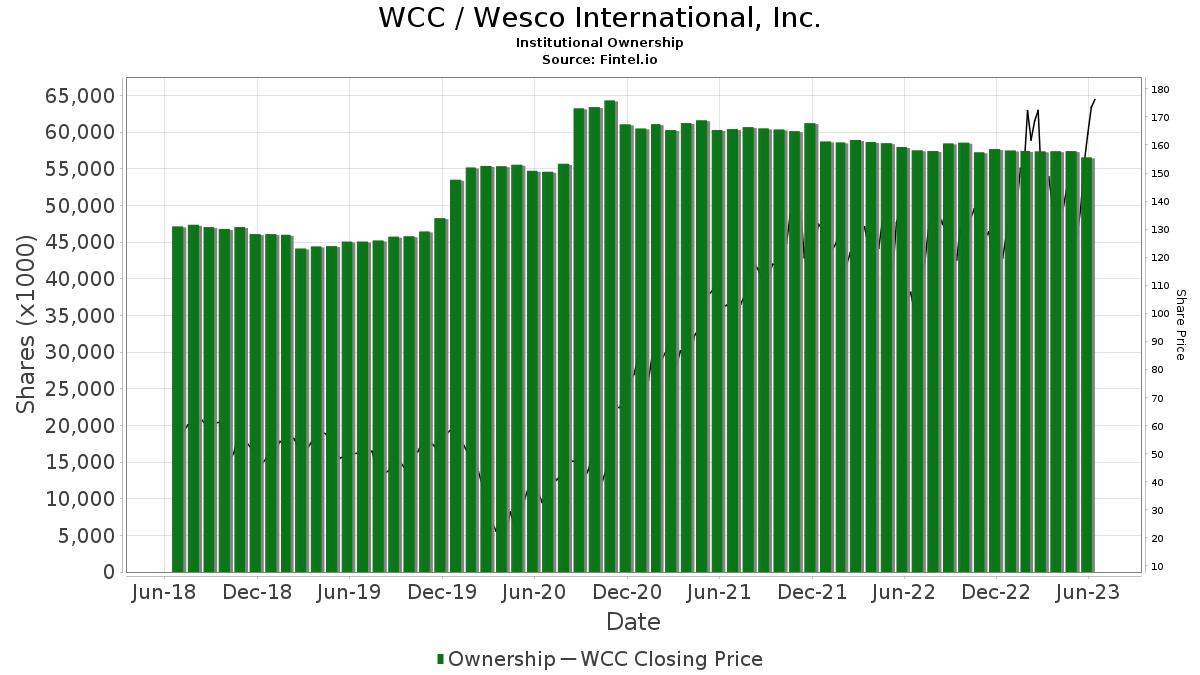 WCC / Wesco International, Inc. Institutional Ownership