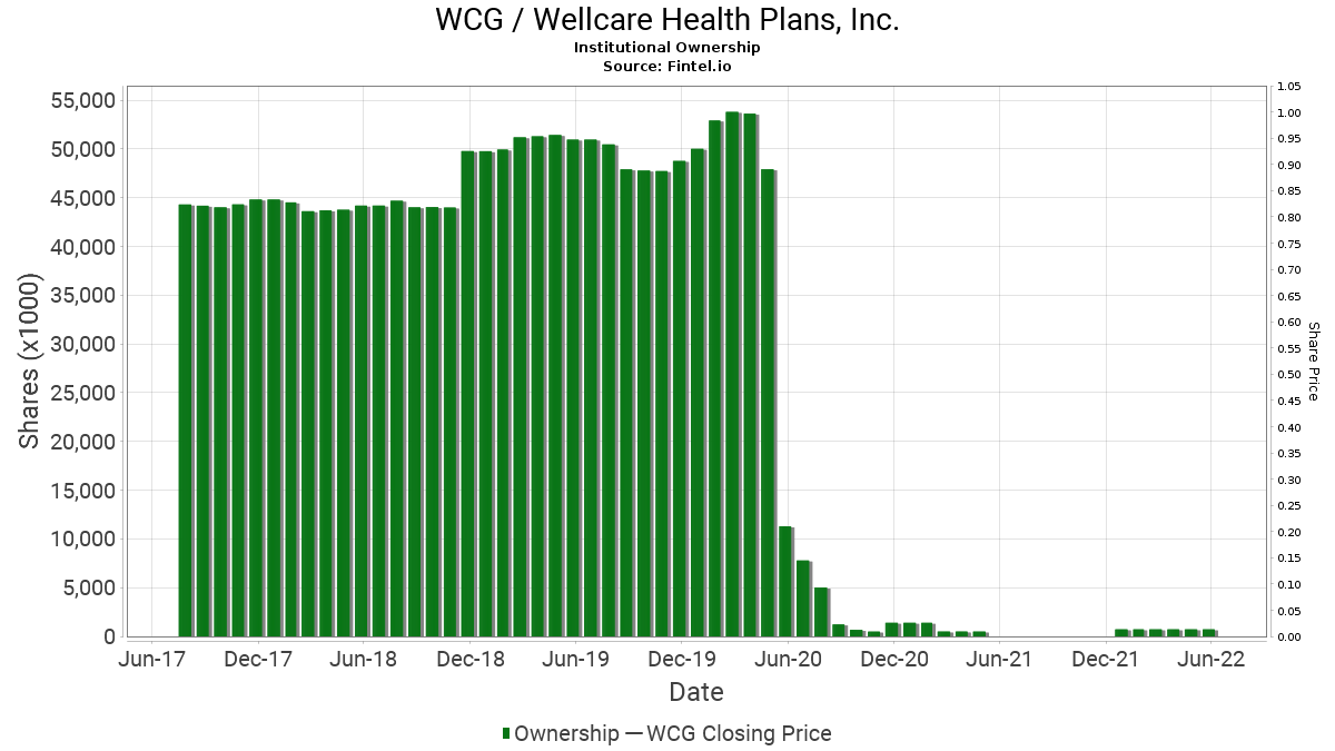WCG / Wellcare Health Plans, Inc. Institutional Ownership
