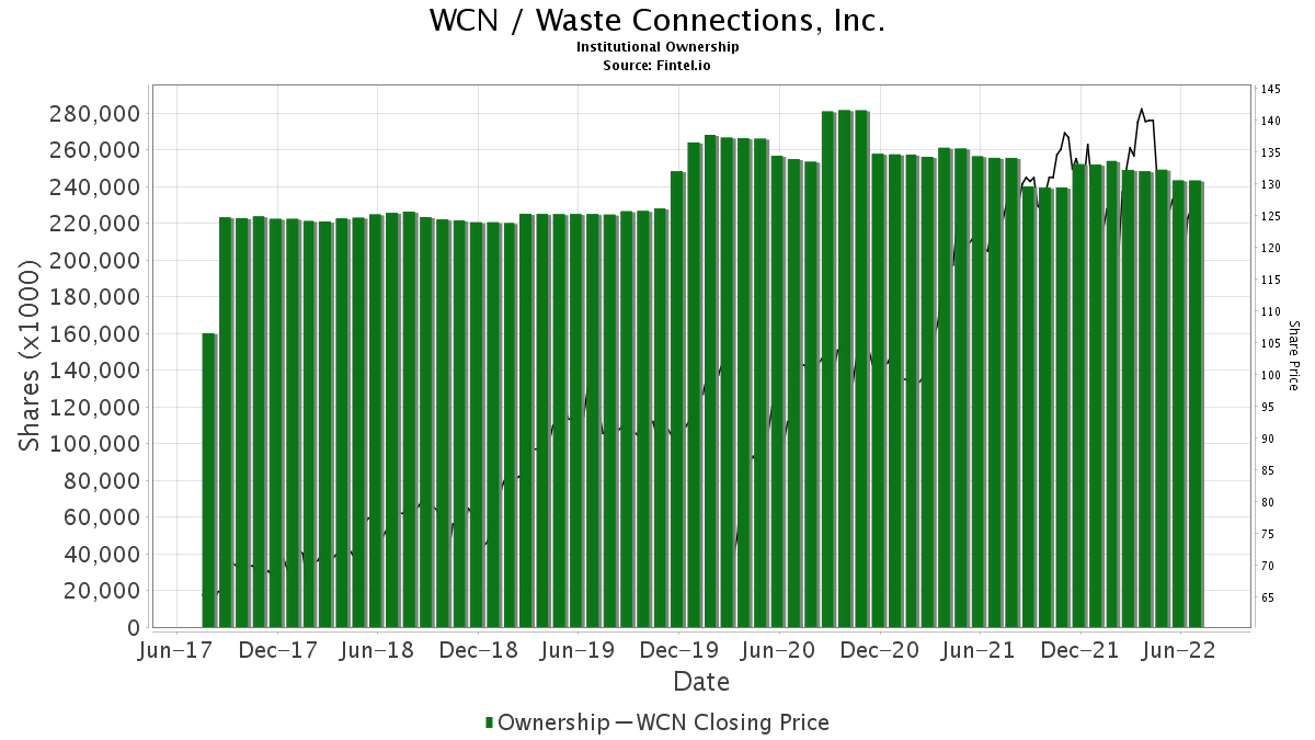 WCN / Waste Connections, Inc. Institutional Ownership