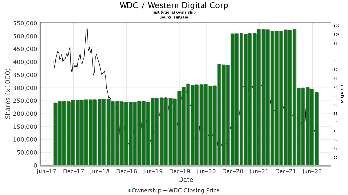 WDC / Western Digital Corp. Institutional Ownership