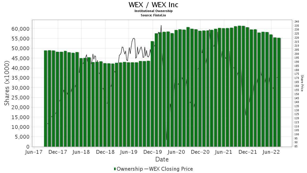 WEX / WEX Inc. Institutional Ownership