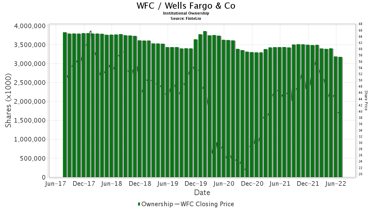 WFC / Wells Fargo & Co. Institutional Ownership