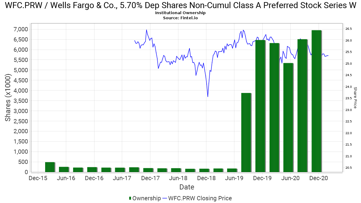 WFC.PRW / Wells Fargo & Co., 5.70% Dep Shares Non-Cumul Class A Preferred Stock Series W Institutional Ownership