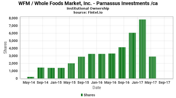 Parnassus Investments /ca closes passive position in WFM / Whole Foods Market, Inc.