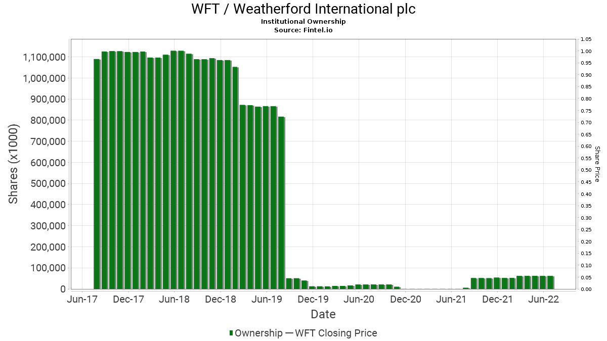 WFT / Weatherford International plc Institutional Ownership