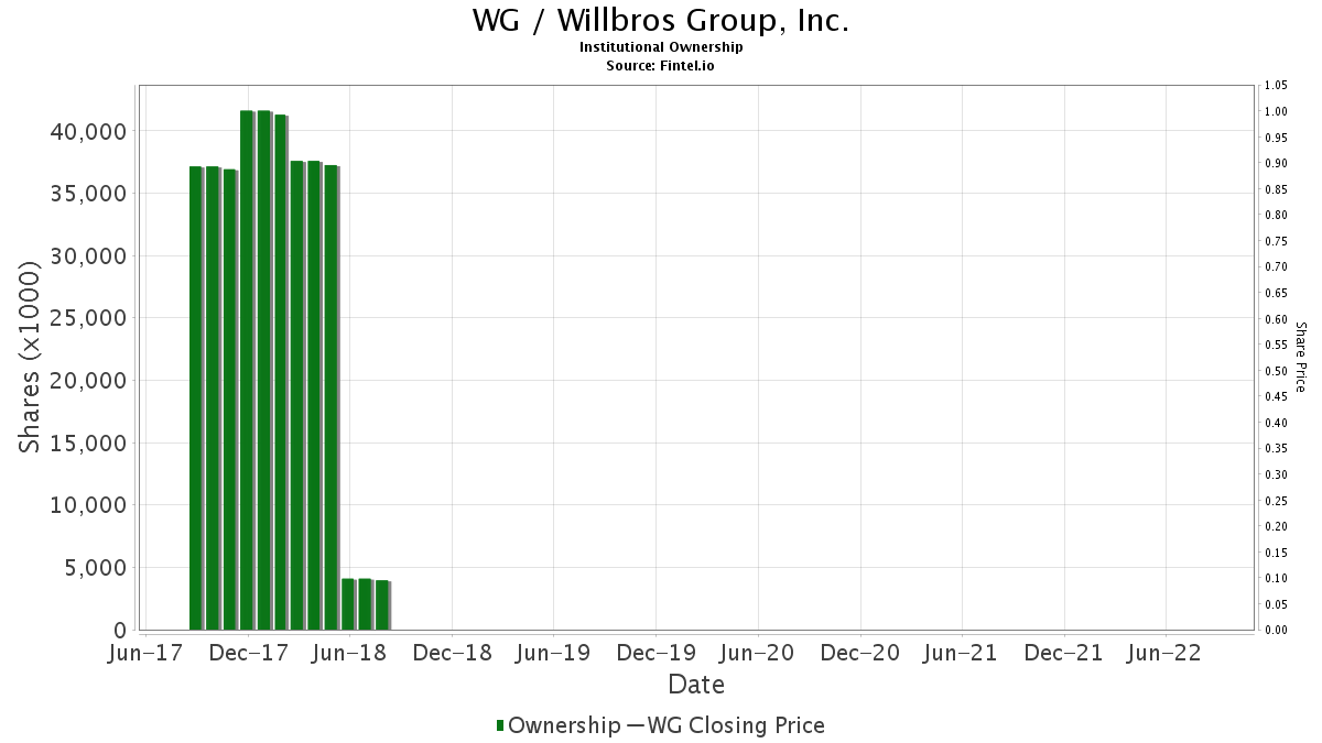 WG / Willbros Group, Inc. Institutional Ownership