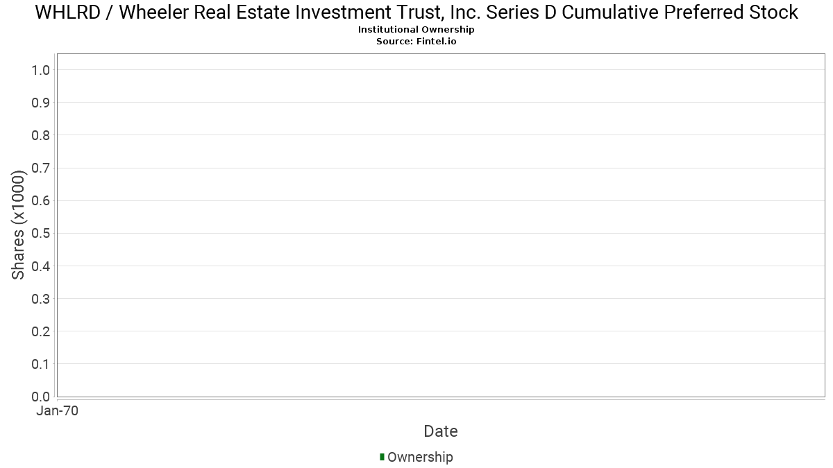 Whlrd Institutional Ownership Wheeler Real Estate Investment Trust Inc 8 75 Series D Cumulative Convertible Preferred Stock Stock