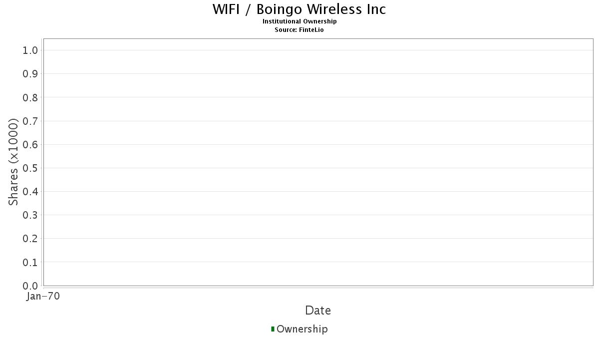WIFI Institutional Ownership - Boingo Wireless, Inc  Stock
