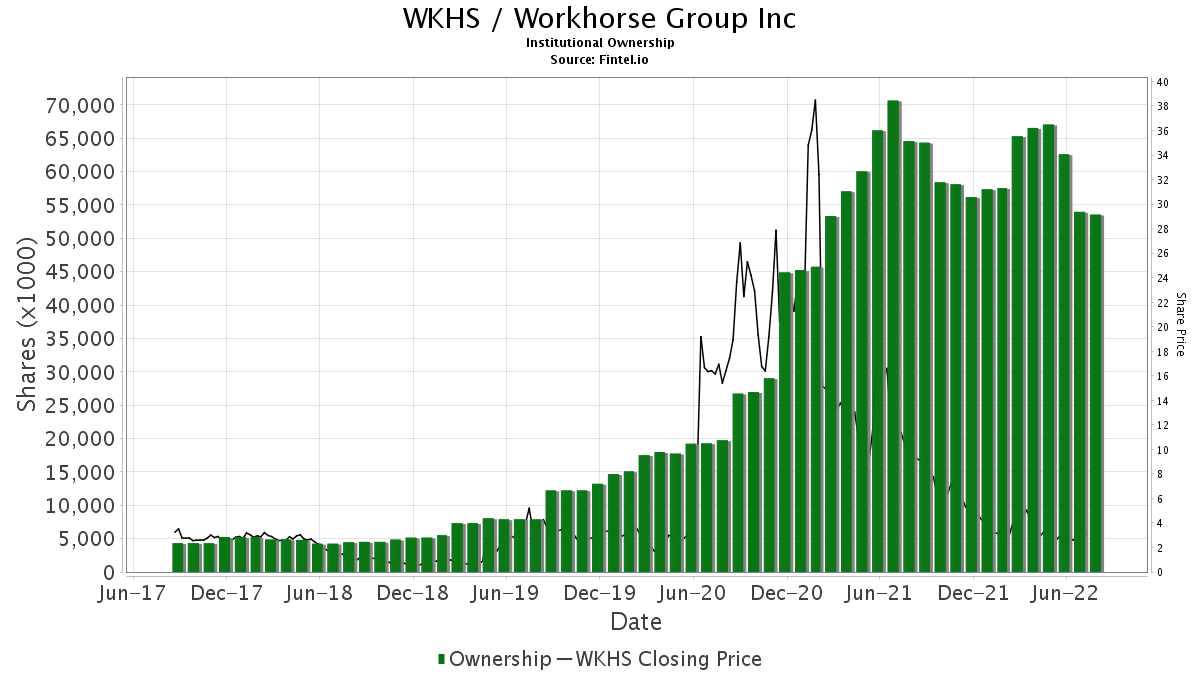 WKHS / Workhorse Group Inc. Institutional Ownership