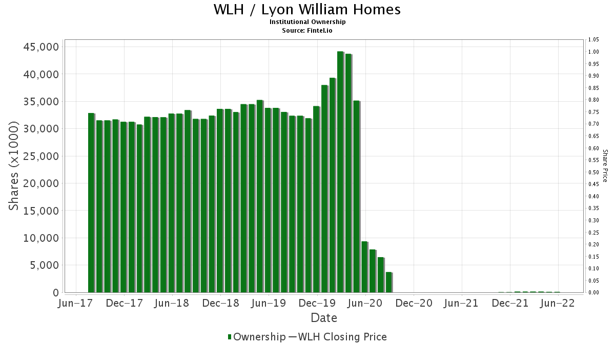 WLH / Lyon William Homes Institutional Ownership