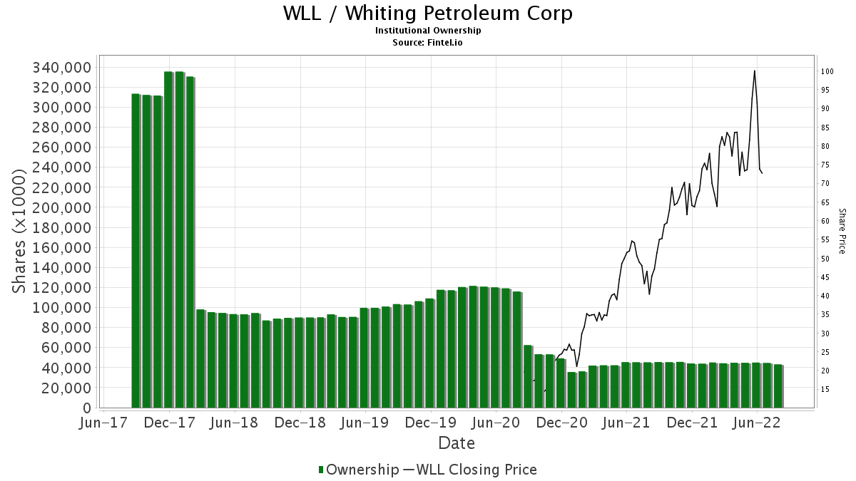WLL / Whiting Petroleum Corp. Institutional Ownership