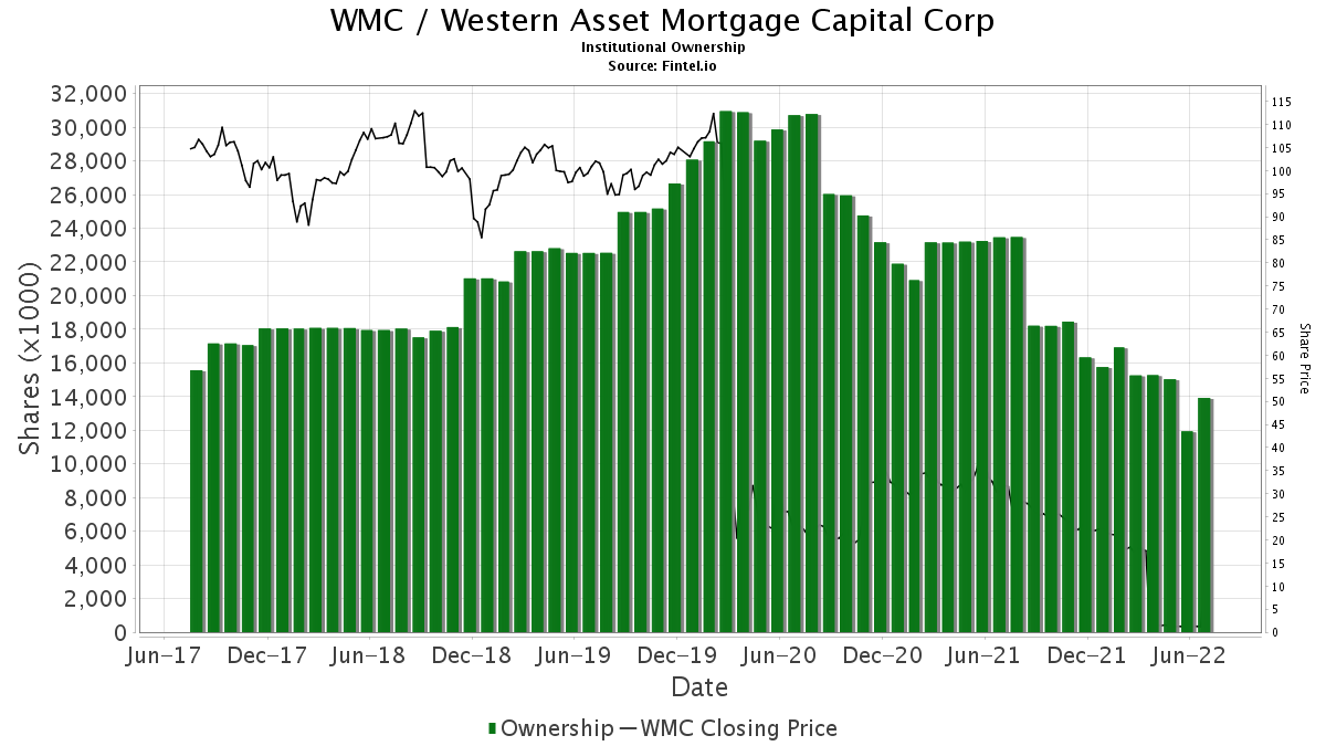 WMC / Western Asset Mortgage Capital Corp Institutional Ownership