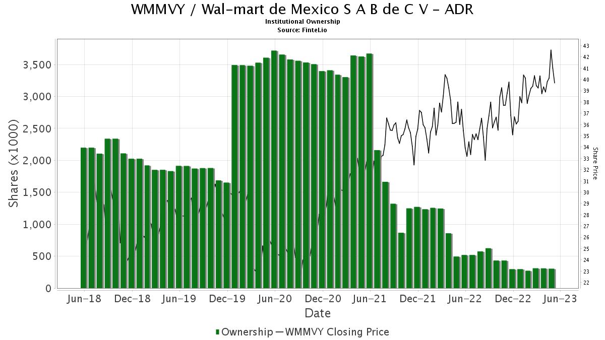 Wmmvy Institutional Ownership Wal Mart De Mexico S A B De C V Adr