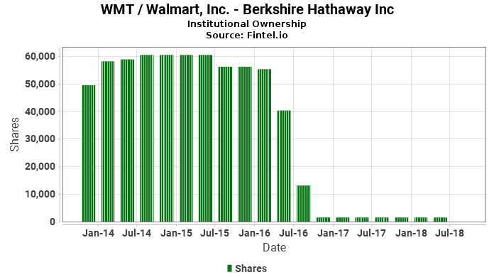 Berkshire Hathaway Inc ownership in WMT / Walmart, Inc.