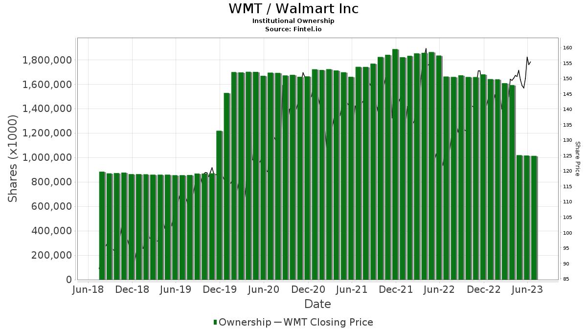 WMT / Walmart, Inc. Institutional Ownership