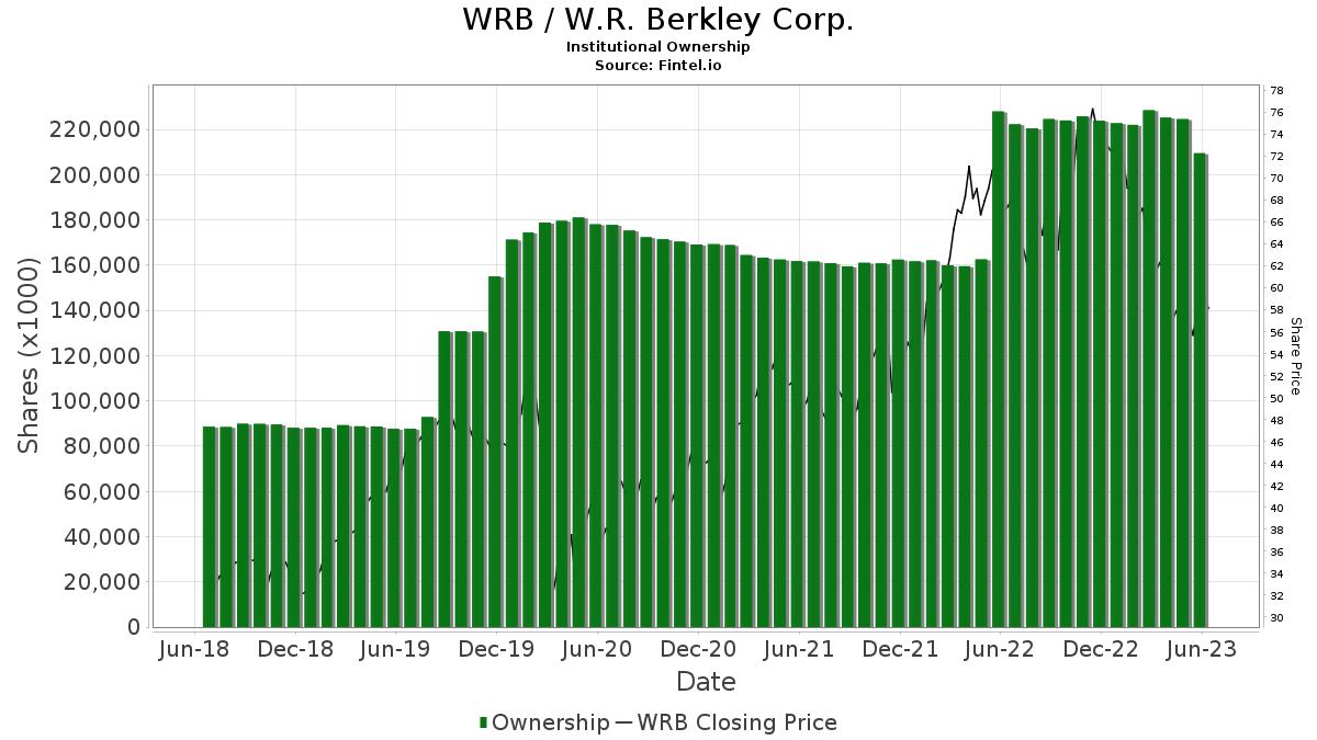 WRB / Berkley (W.R.) Corp. Institutional Ownership