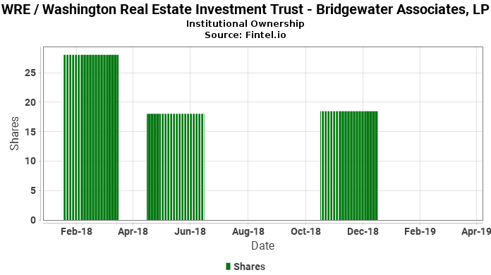 Bridgewater Associates, LP reports 35.70% decrease in  ownership of WRE / Washington Real Estate Investment Trust