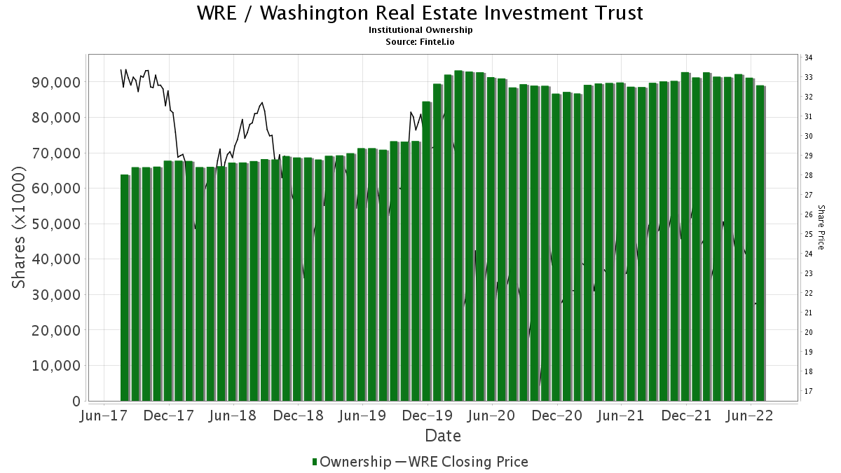 WRE / Washington Real Estate Investment Trust Institutional Ownership