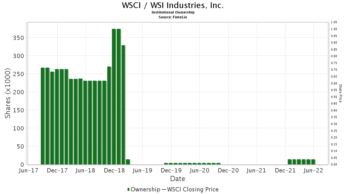 WSCI / WSI Industries, Inc. Institutional Ownership