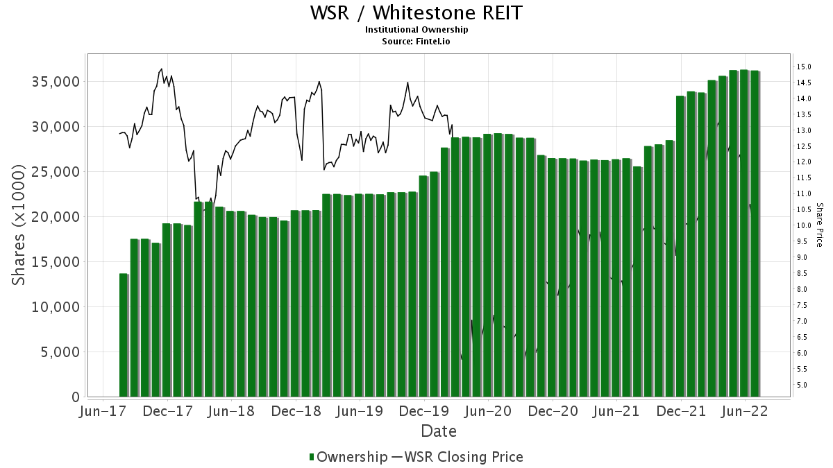 WSR / Whitestone REIT Institutional Ownership
